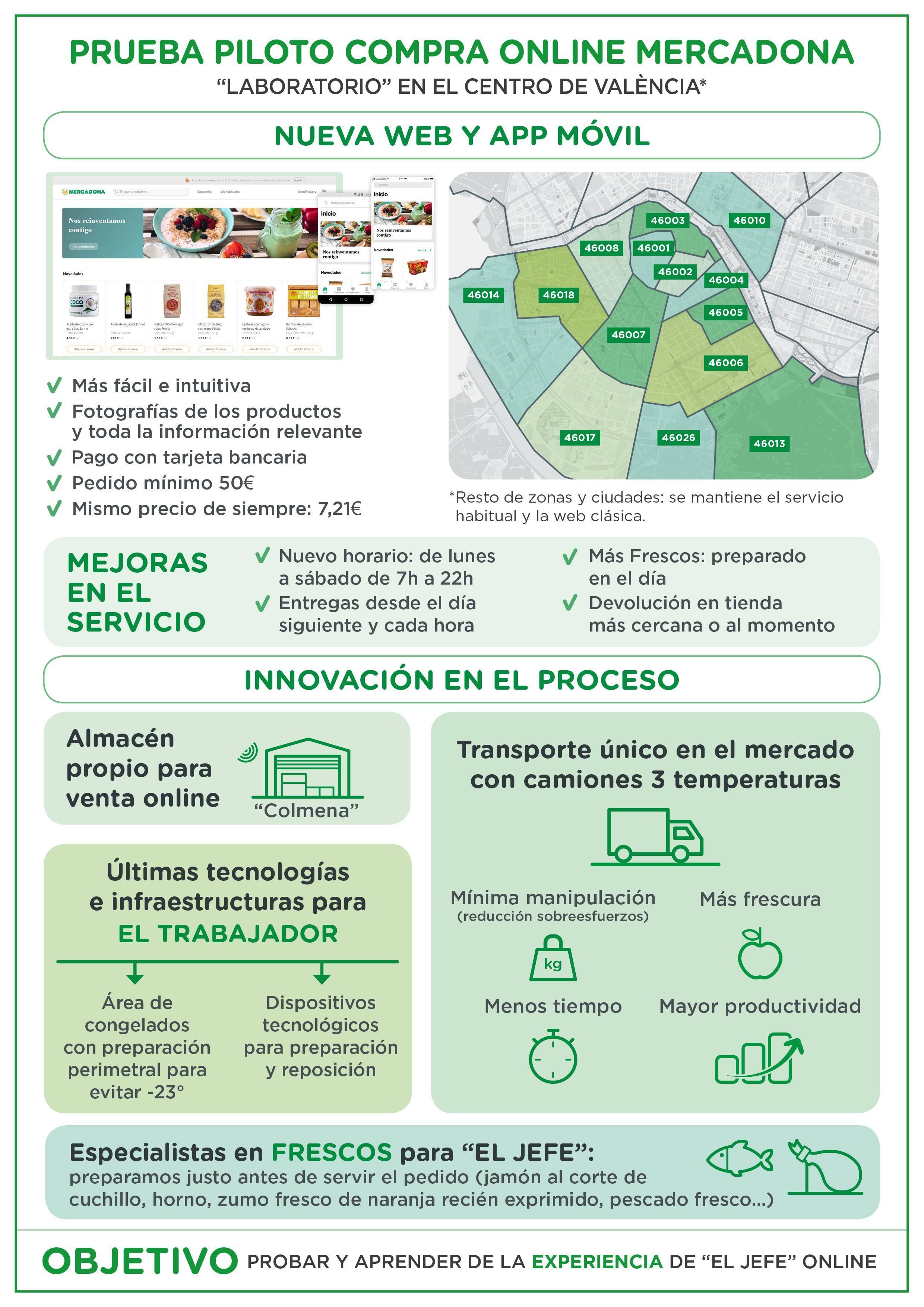 Infografia 2_Mercadona_Online