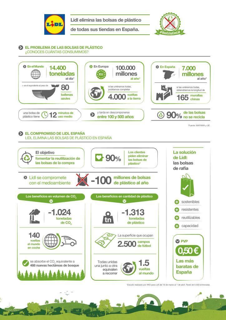 Lidl_Infografía bolsas de plástico