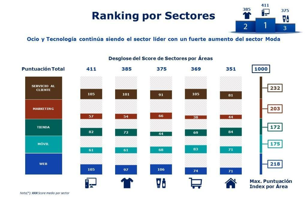 Ranking omnichannel Sectores-y-areas-Omni