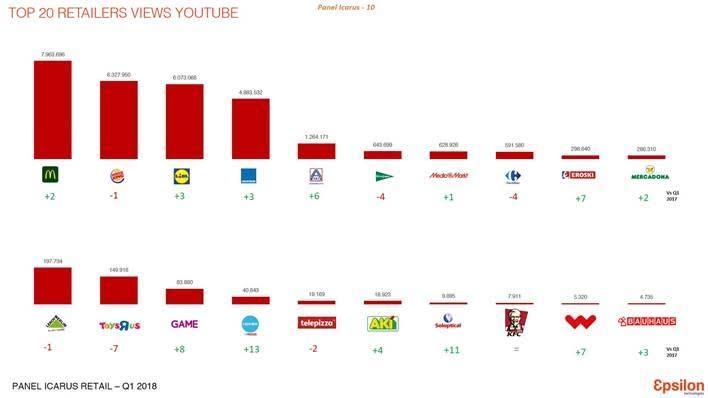 Top retailers en redes sociales 4