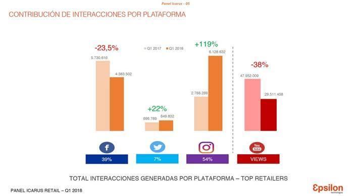 Top retailers redes sociales 2
