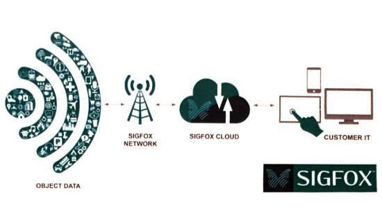 Soluciones de localización IoT, lo último en logística