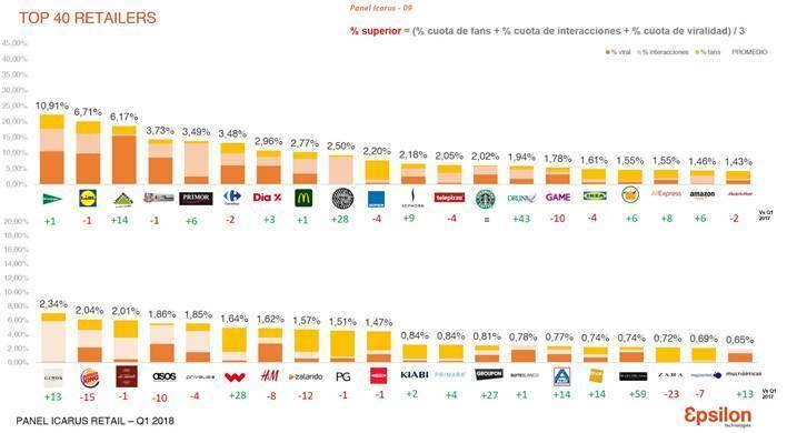 top retailers en redes sociales