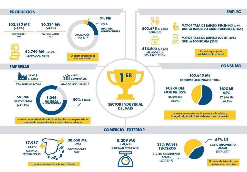 industria alimentacion 2017 infografía-imagen