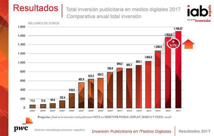 inversion-publicitaria-medios-digitales-evolucion-2002-2017
