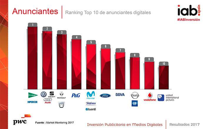 ranking-marcas-inversion-publicitaria