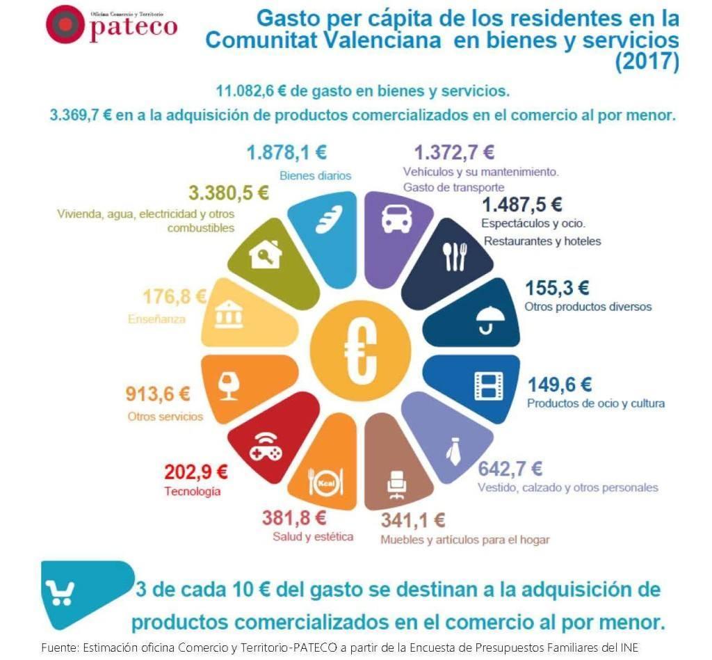 Un tercio del gasto de los hogares valencianos se destina al comercio