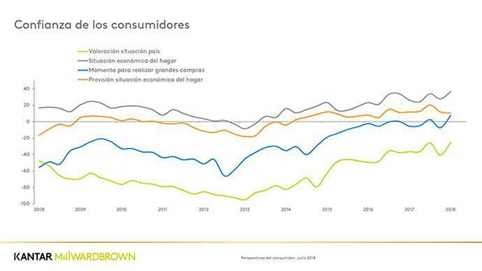 Kantar-confianza-consumidores