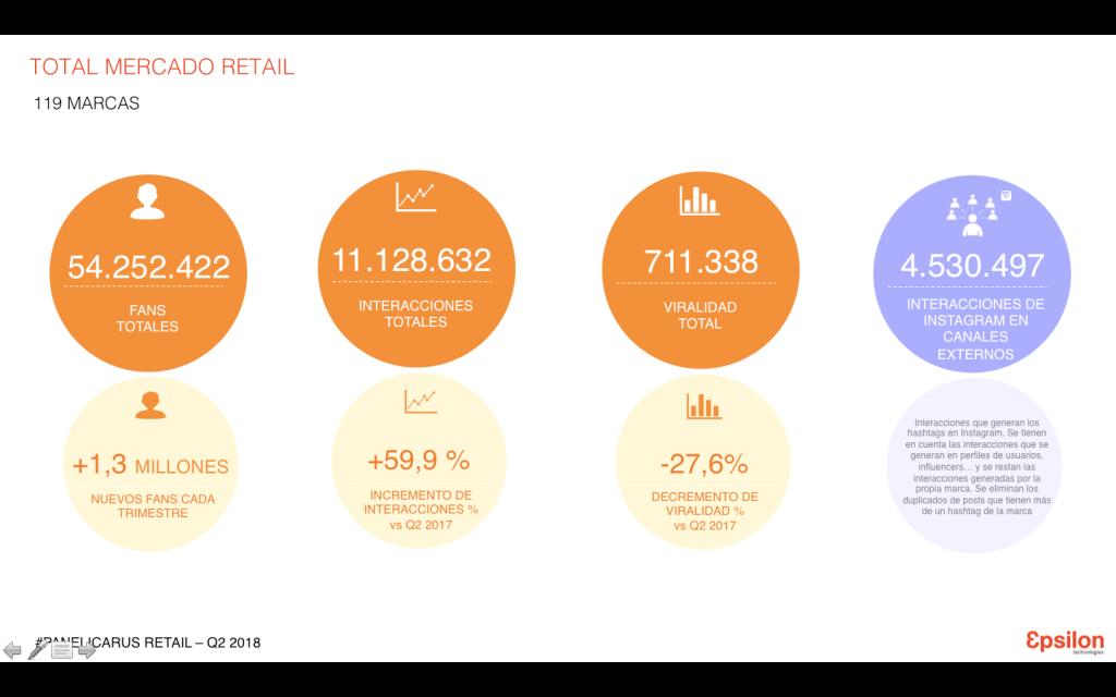 total retail en redes