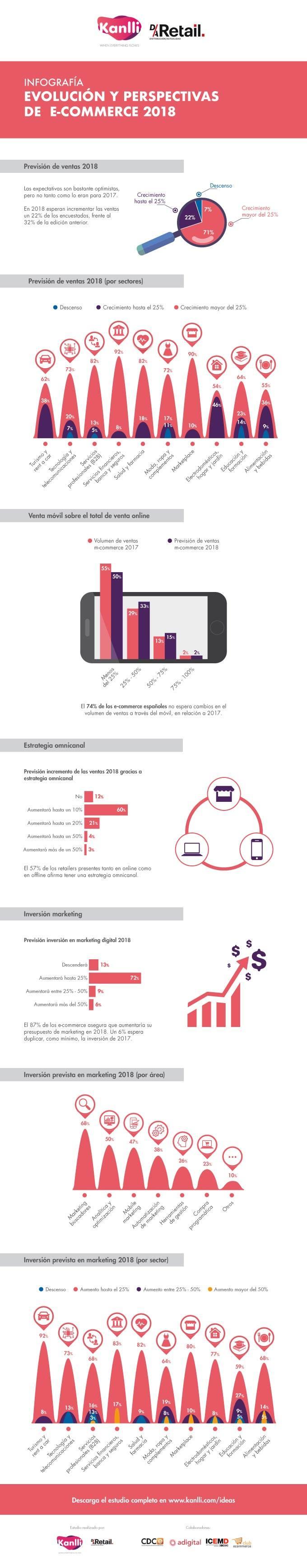 infografia-previsiones-ecommerce-2018