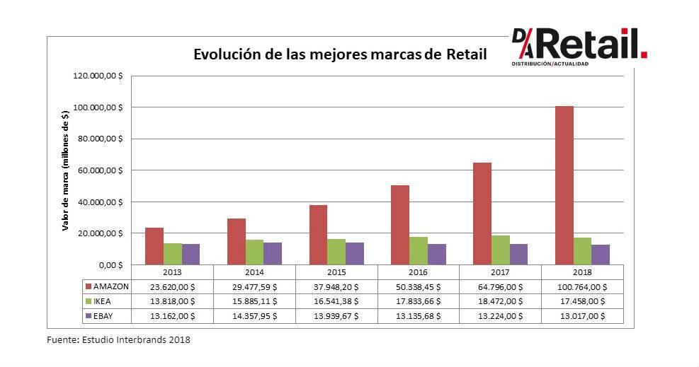 mejores-marcas-del-sector-retail-best-global-brands