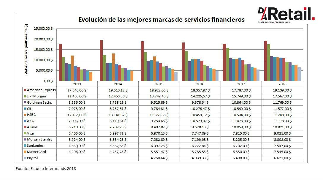 mejores-marcas-sector-servicios-financieros-best-global-brands