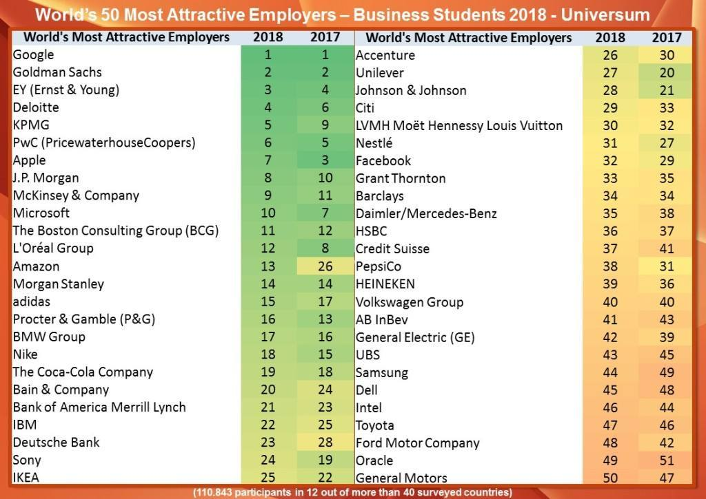 Worlds Most Attractive 2018 rankings - business students - Universum