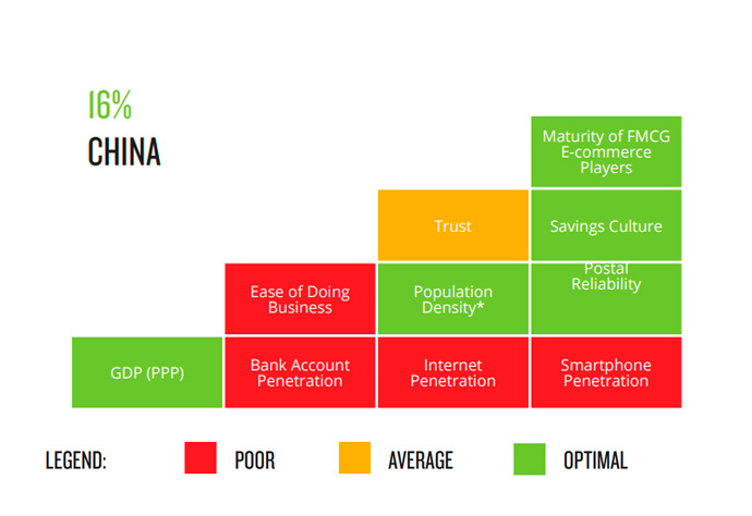 sector-gran-consumo-online-china