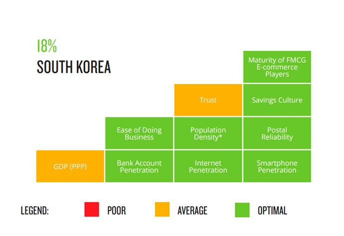 sector-gran-consumo-online-corea-del-sur