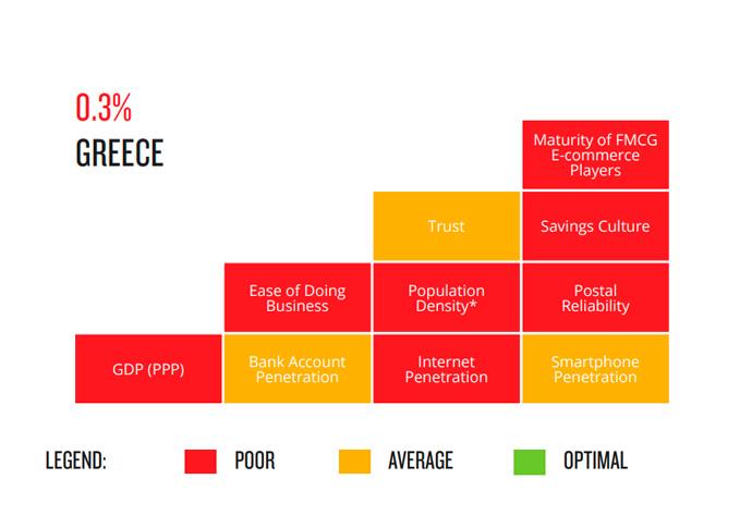 sector-gran-consumo-online-grecia