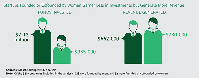 Infografía del artículo 'Why woman-owned startups are a better bet', publicado en el diario 'The Boston Consulting Group y MassChallenge.