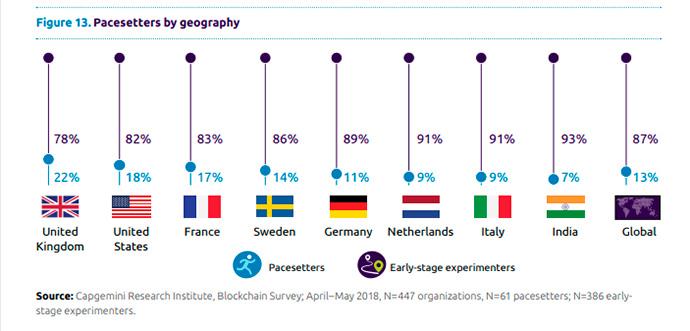 informe-blockchain-en-la-cadena-de-suministro-paises