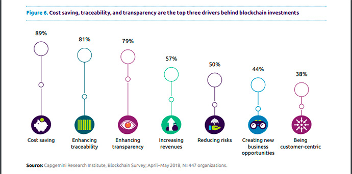informe-blockchain-en-la-cadena-de-suministro-razones