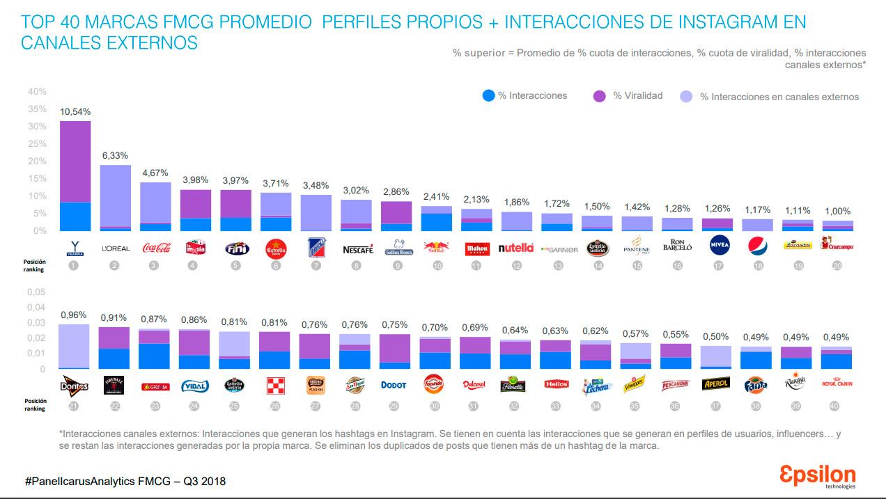 marcas-con-mas-interacciones-en-redes-sociales