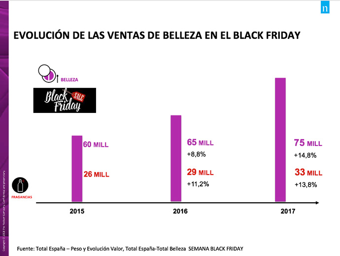 numero-de-ventas-de-belleza-black-friday