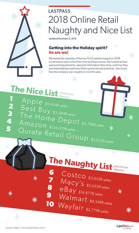 retailers-mas-seguros-infografia