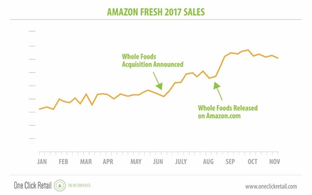 Amazon-food.-whole-foods-1024x640