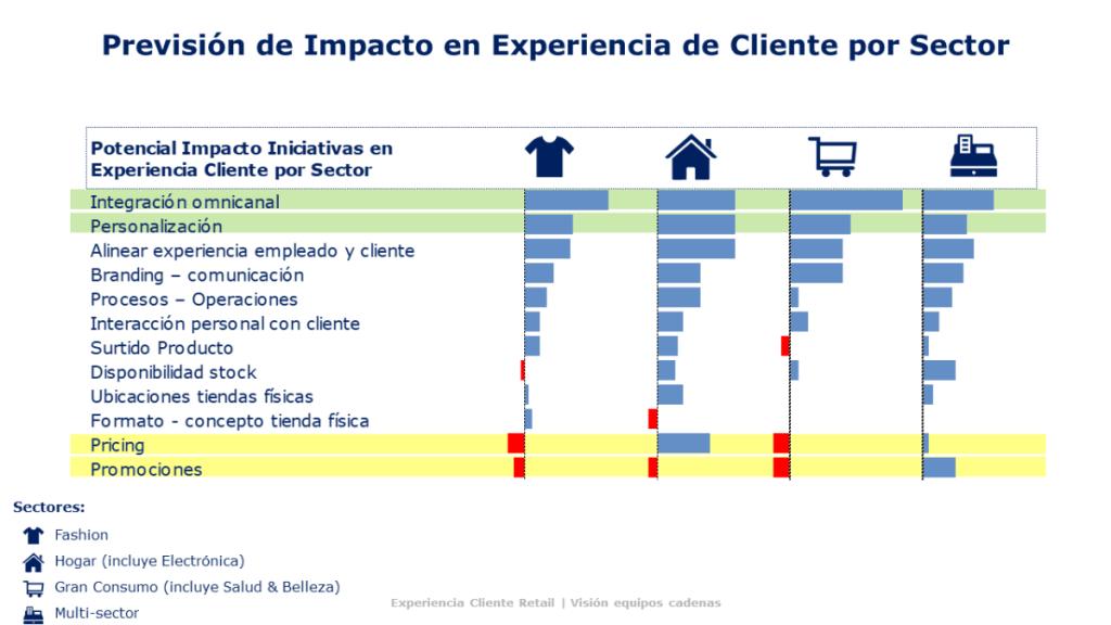 impacto experiencia