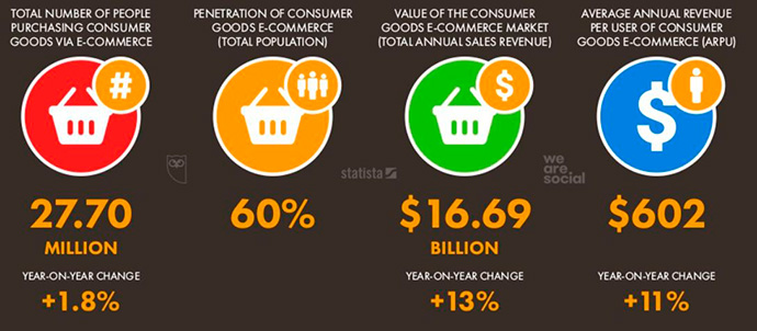 Informe-Hootsuite-We-Are-Social-Ecommerce