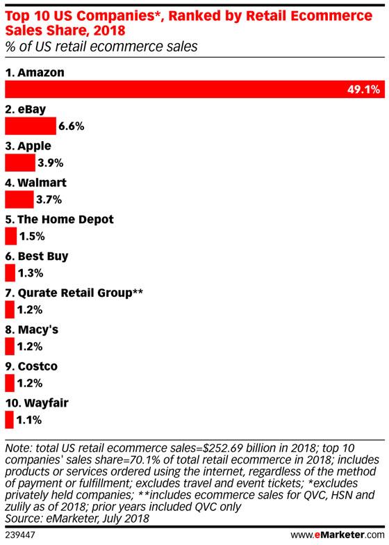 ecommerce-USA.Amazon-y-10-Tops