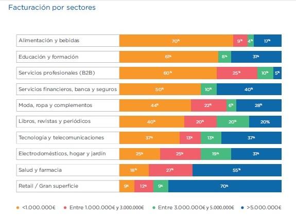 ventas por sectores