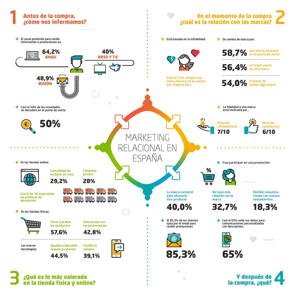 INFOGRAFÍA_I Estudio de Marketing Relacional _Digital