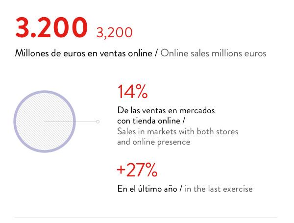 Inditex resultados 2 online
