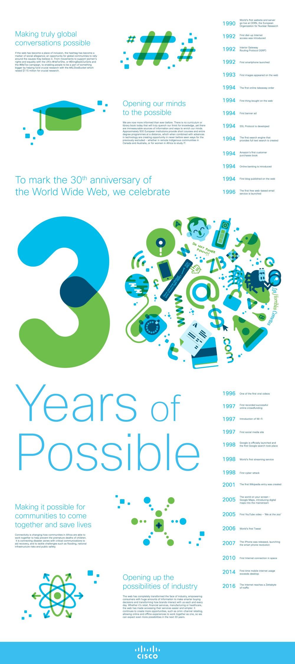 Infografía 30 años de internet de Cisco