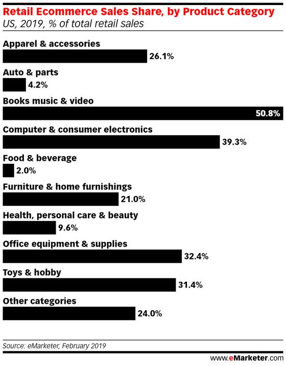 ecommerce por categorías emarketerer
