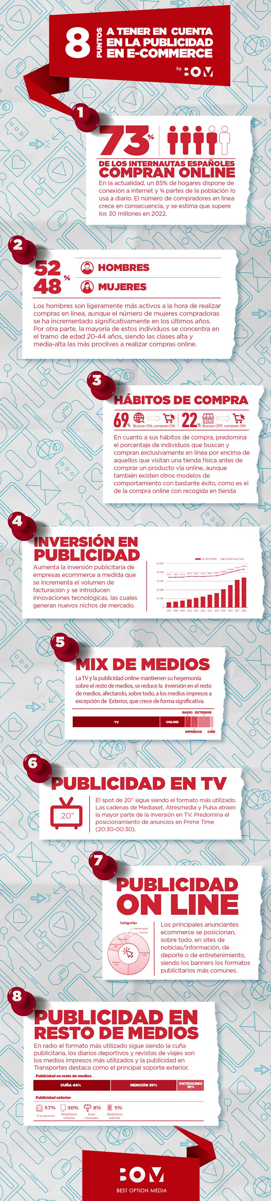 INFOGRAFIA-La publicidad Ecommerce (1)
