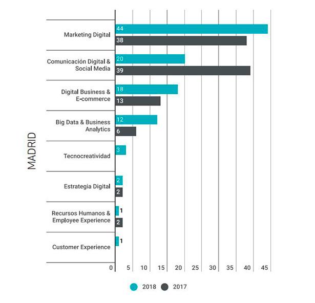 demanda-perfiles-digitales-madrid