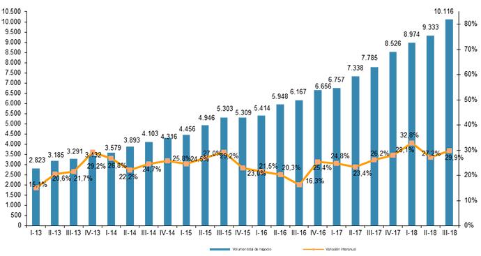 Evolución trimestral del volumen de negocio del comercio electrónico y variación interanual (millones de euros y porcentaje). Fuente: CNMC.