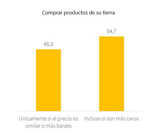 preferencia productos de la región