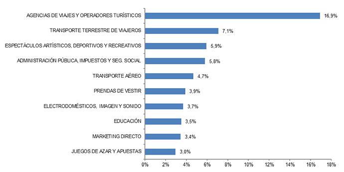 Las diez ramas de actividad con mayor porcentaje de volumen de negocio del comercio electrónico dentro de españa. Fuente: CNMC.