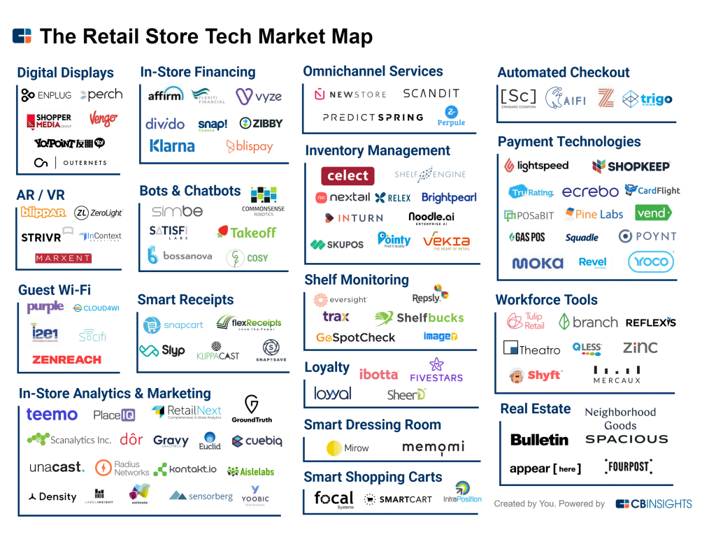 retail tech startups