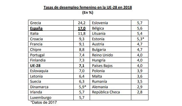 tasa de desempleo femenino