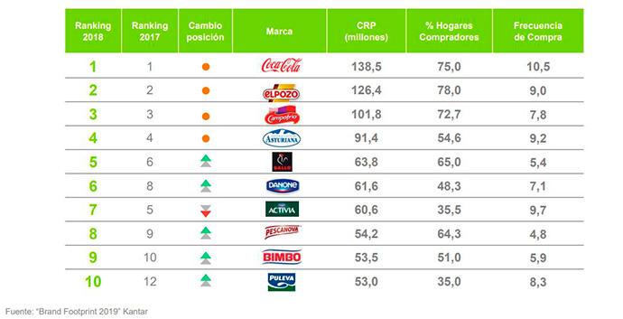 Ranking de marcas de Gran Consumo más elegidas por los hogares españolas
