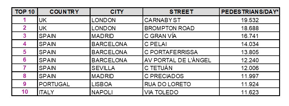 top-10-calles-comerciales