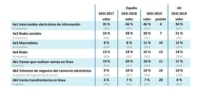 Integración de la tecnología en las empresas españolas. Fuente: informe DESI