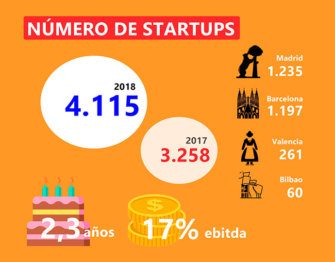 "Mundo ""startup"". Madrid y Barcelona en el Top 10 europeo"
