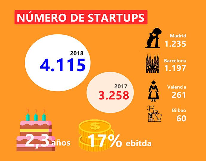 Situación de las 'startups' españolas en 2018