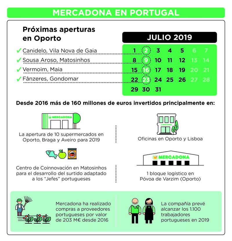 Mercadona en Portugal Principales Datos (1)