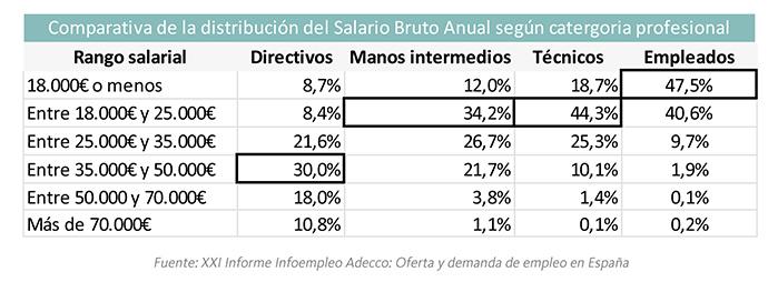 NdP La brecha salarial sigue en expansión, los hombres cobran d