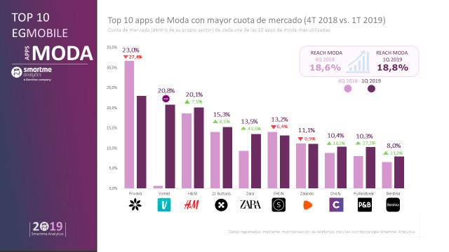 Ranking de apps de moda. Fuente: EGMobile